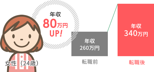 年収80万円UP