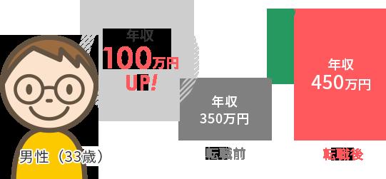 年収100万円UP